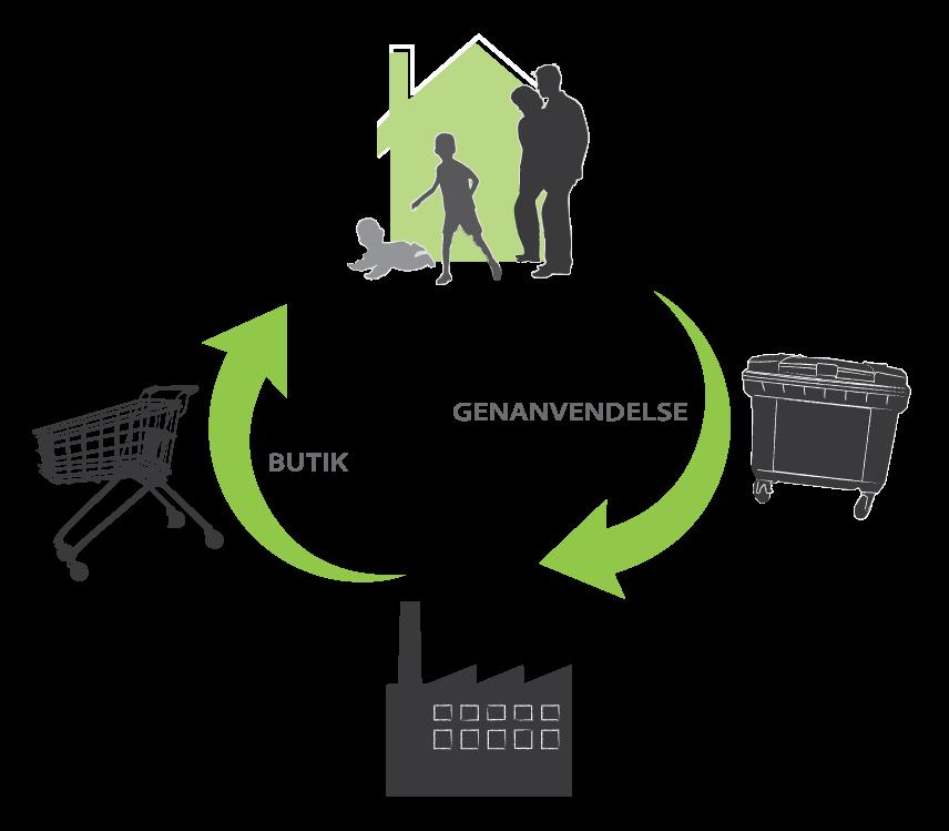 Illustration ikon miljø
